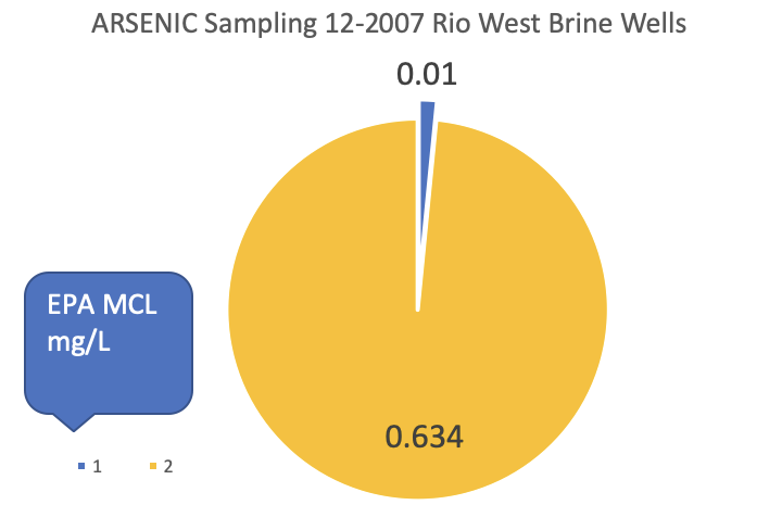 Graph on Arsenic level 64 x over the MCL